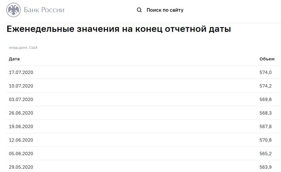 Изменение международных резервов РФ