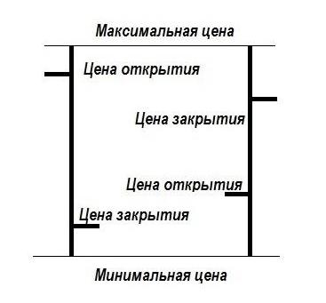 Основы технического анализа бары