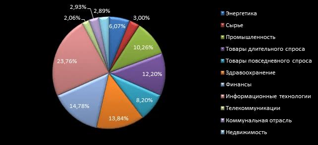 Сектора фондового рынка США