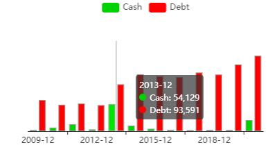 Verizon Cash Debt